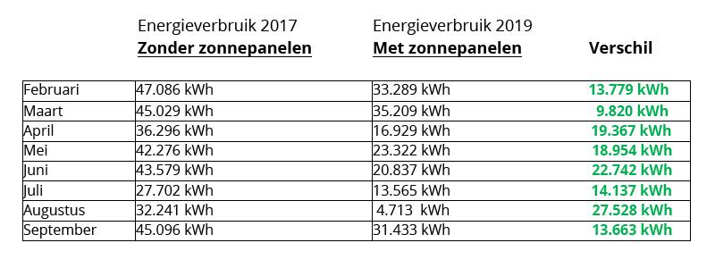 Verschil energievebruik Delft