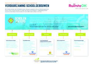 RUI040_Overzicht-Duurzaamheidsprogrammas_A3_DEF - 2 - STAAND